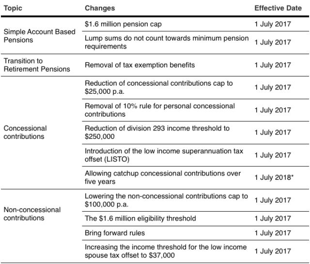 Table showing Australian superannuation changes 2017