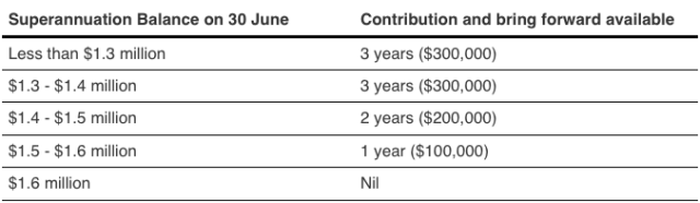 Table showing changes to Australian superannuation reform contributions